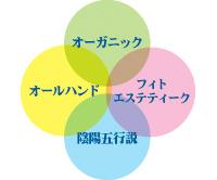 キャビテーション効果+RF効果(ジョジアンロール)|米沢市エステティックサロン ビークラッセ(b-classe)